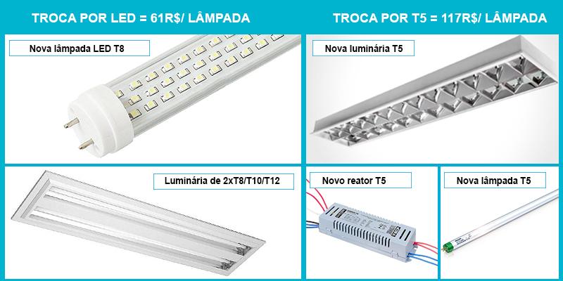 lampadas leds eficientes